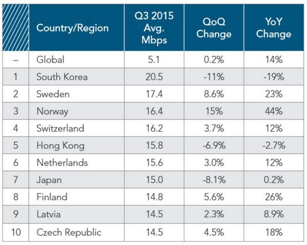 akamai-worldwide-internet-connection-speeds-in-2015