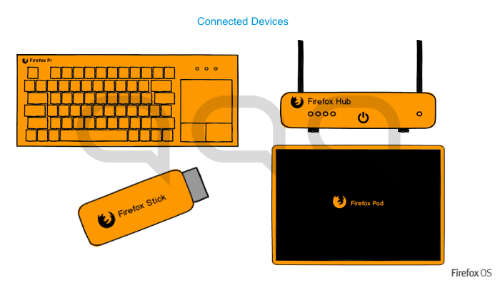 firefox-os-connected-devices