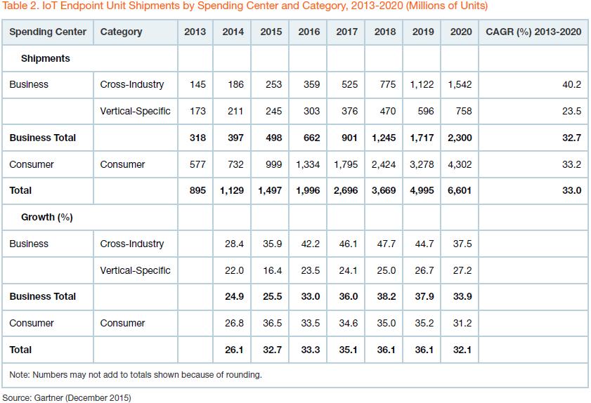 gartner-iot-endpoint-units-shipments-2013-2020