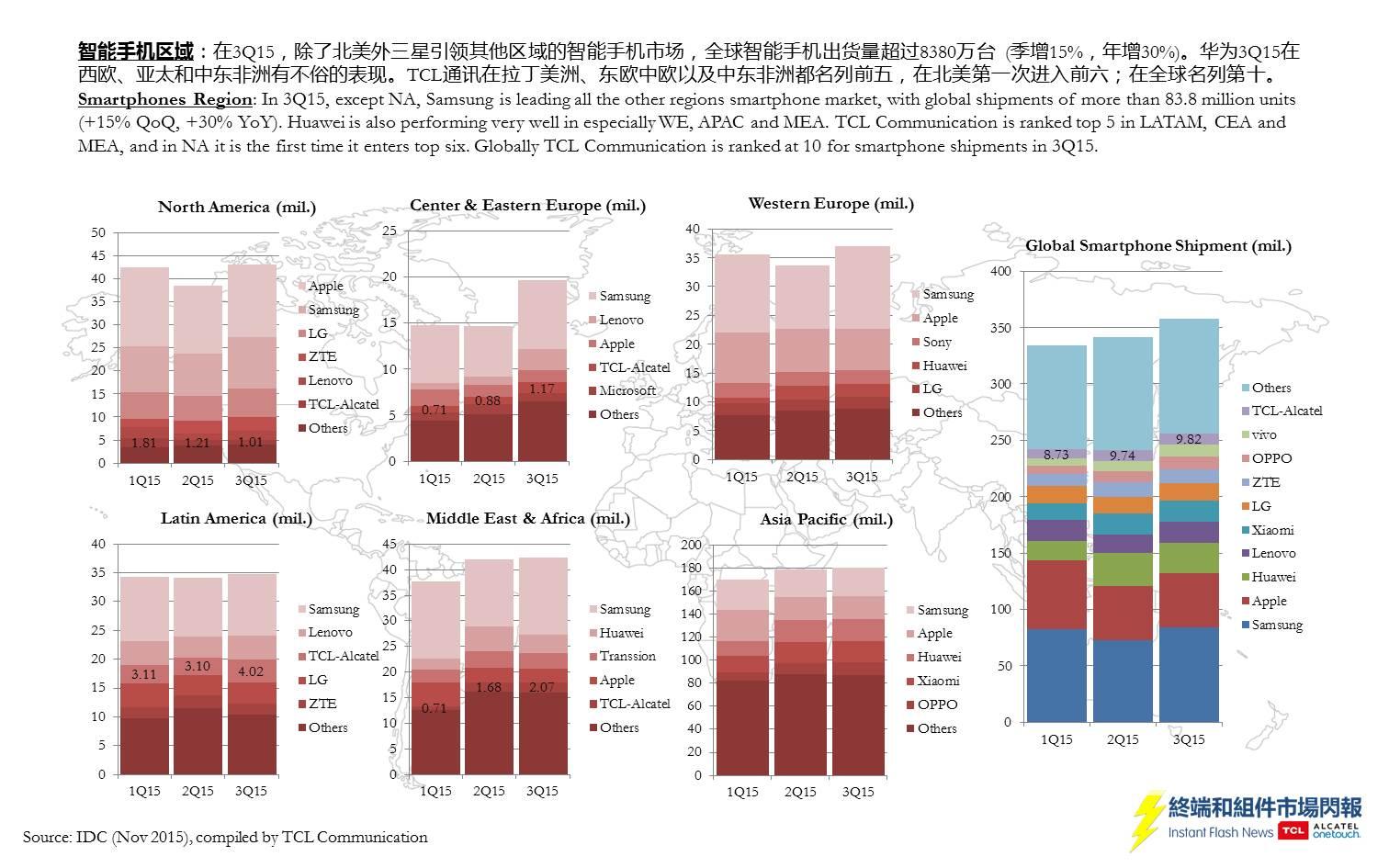 idc-share-3q15-slide3