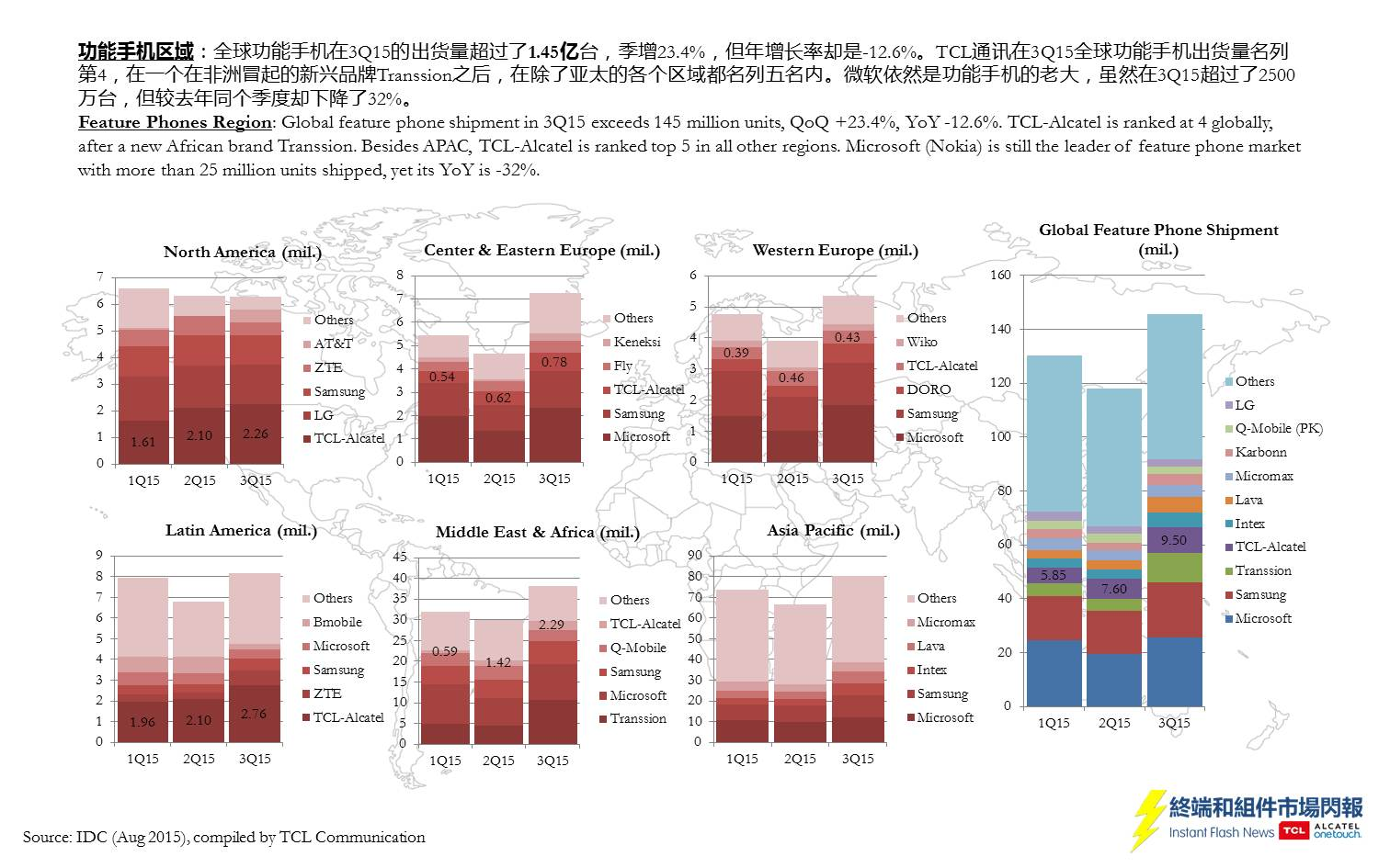 idc-share-3q15-slide6