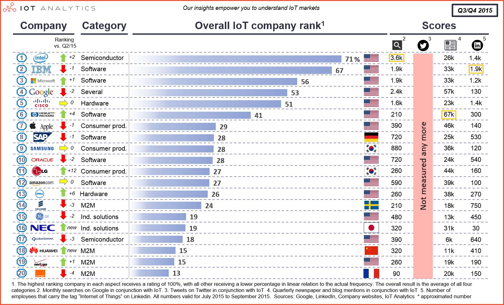 iotanalytics-overall-iot-company-rank-2015