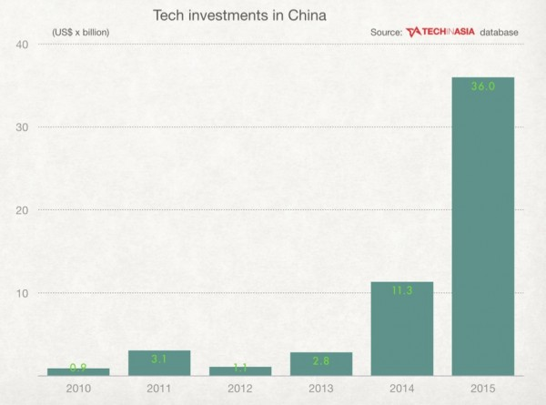 techinasia-tech-investments-in-china--2015