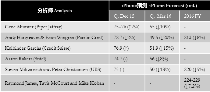 analysts-apple-iphone-sales-forecast-2016