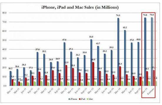 apple-iphone-ipad-sales