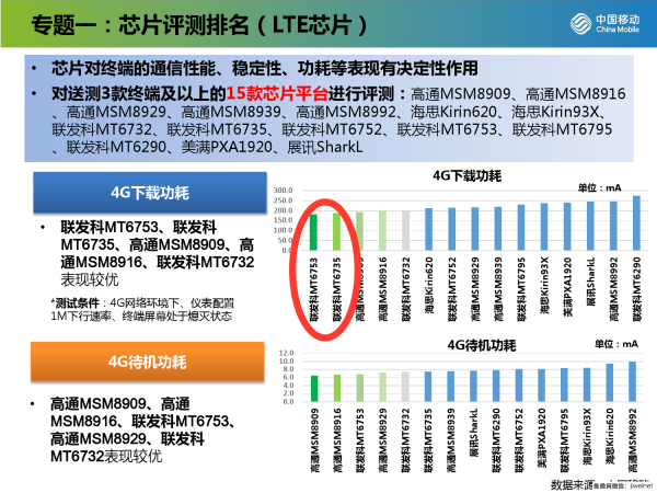 chinamobile-lte-ranking-1