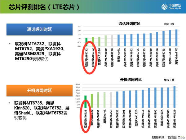 chinamobile-lte-ranking-2