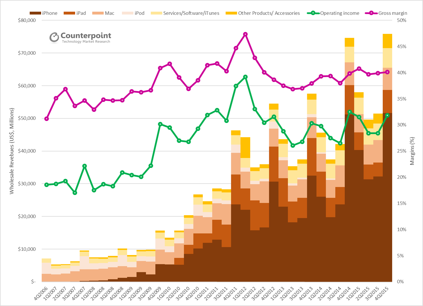 counterpoint-apple-revenues-by-product-segment-and-total-margins