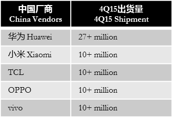 digitimes-4q15-smartphone-china-vendors
