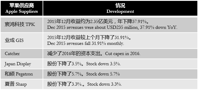 digitimes-apple-suppliers-not-doing-well-2016