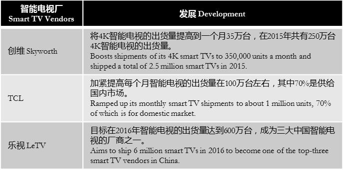 digitimes-smart-tvs-in-china