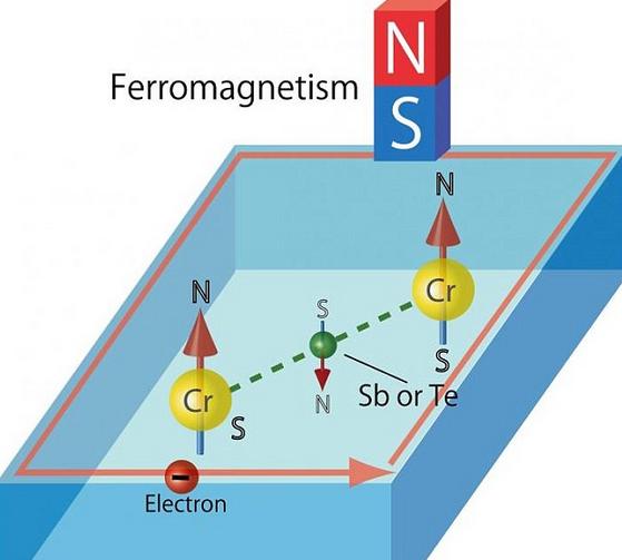 ferromgnetism-charging