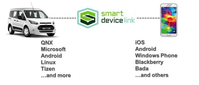 ford-smartdevicelink