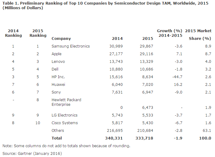 gartner-top-10-semiconductor-design-tam-2015