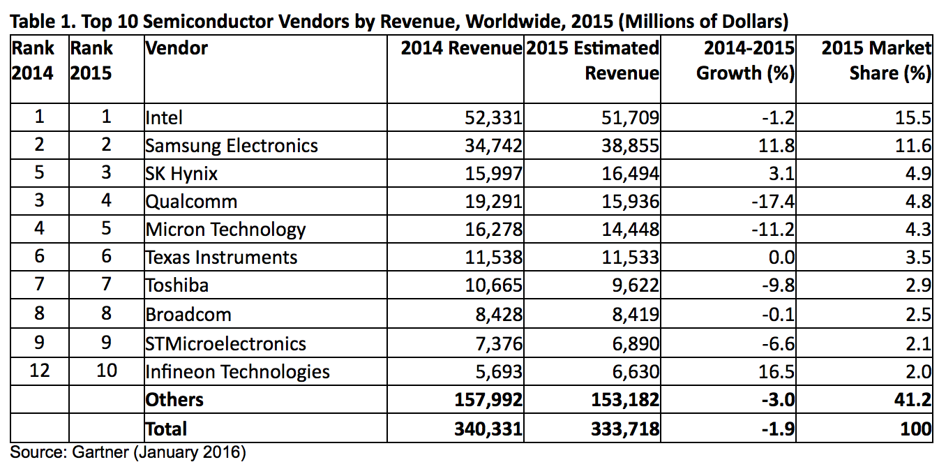 gartner-top-10-semiconductor-vendors-by-revenue-2015