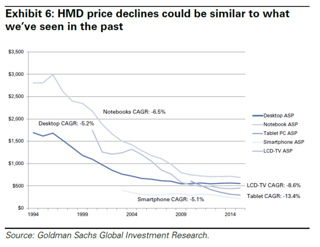 goldmansachs-vr-ar-hmd-price-declines