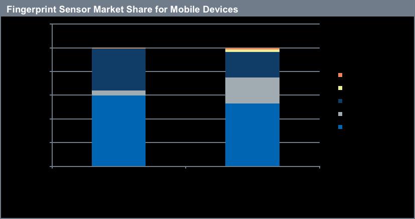 ihs-fingerprint-sensor-market-share-for-mobile-devices-2015