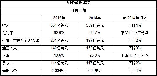 intel-2015-revenue