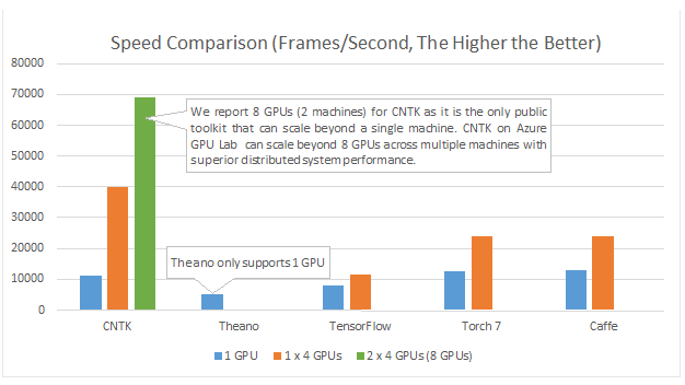 microsoft-cntk-speed-comparison