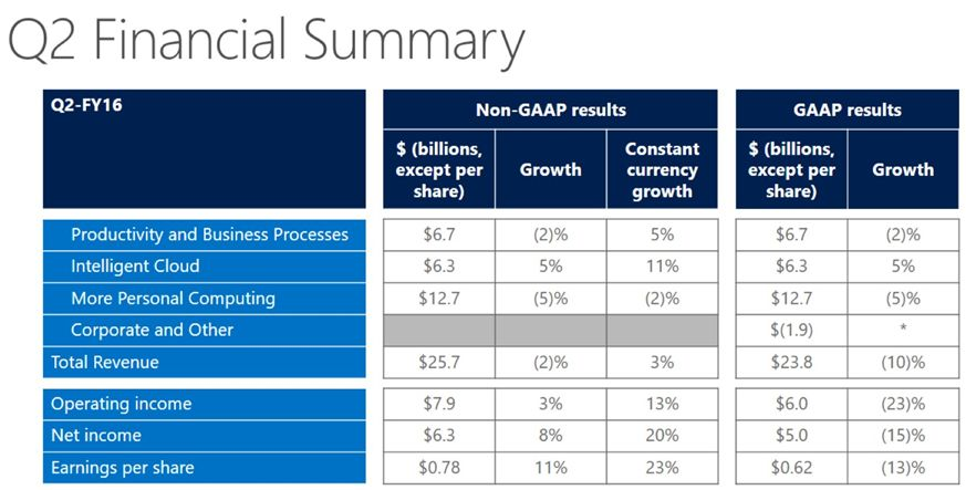 microsoft-earning-4q15-3