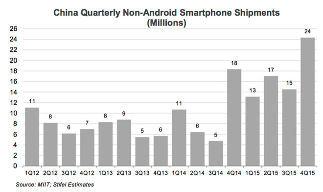 miit-stifel-china-quarterly-non-android-smartphone-shipments-2015