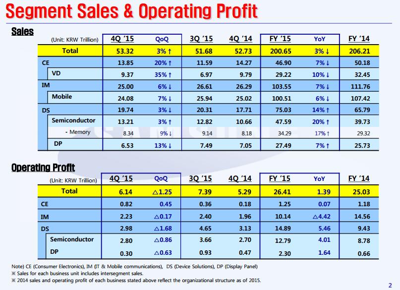 samsung-segmeng-sales-profit-4q15