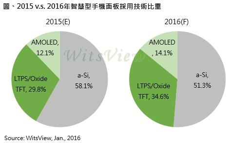 trendforce-smart-phone-panel-ltps-amoled-2016