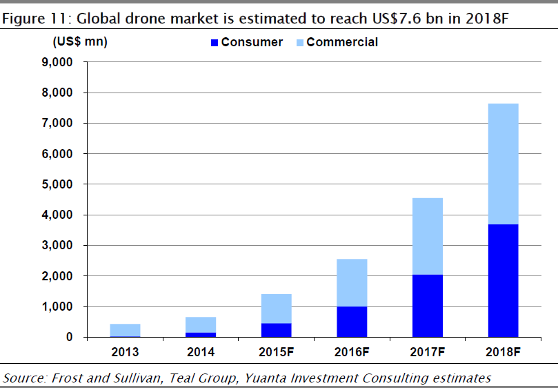 yuantainvestment-drone-market-2013-2018
