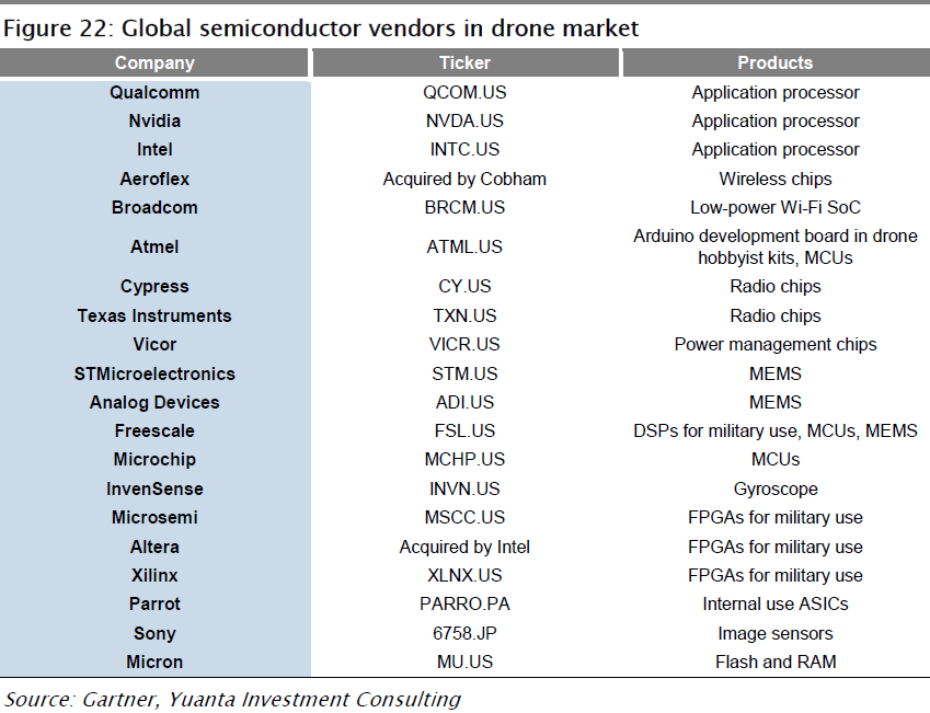 yuantainvestment-global-semi-vendors-in-drone-market