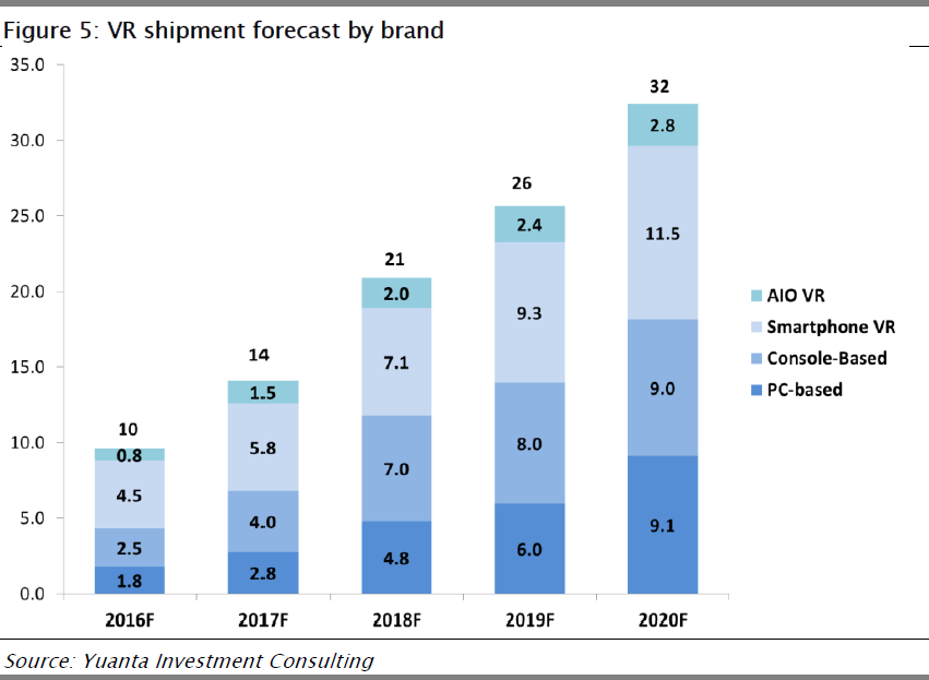 yuantainvestment-vr-shipment-forecast-2016-2020