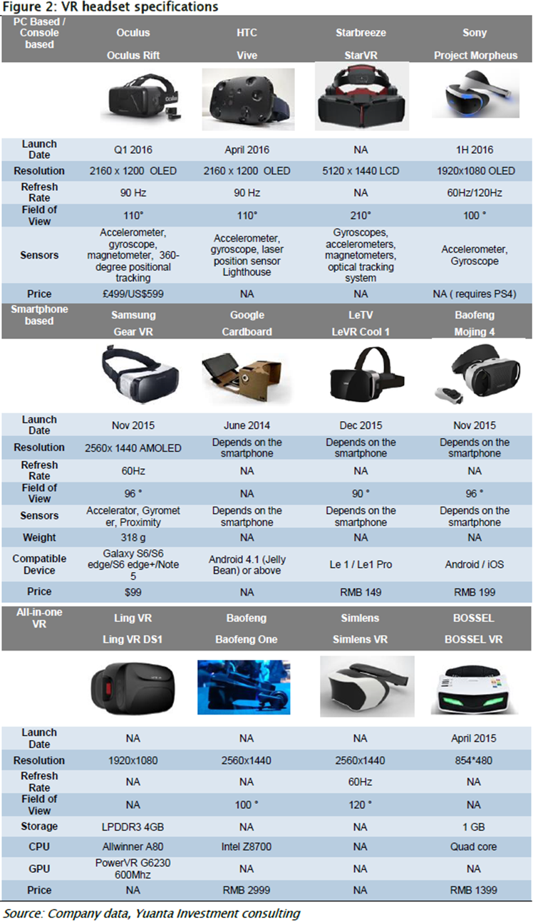 yuntainvestment-vr-headset-specifications-all