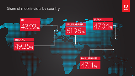adi-share-of-mobile-visits-by-country