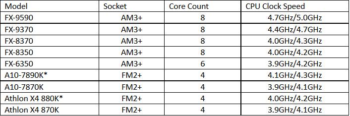 amd-vr-ready-cpu-fx-series