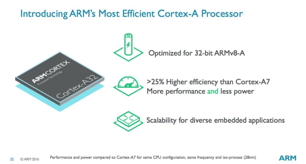 arm-cortex-a32