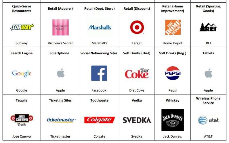 brandkeys-loyal-brands-apple