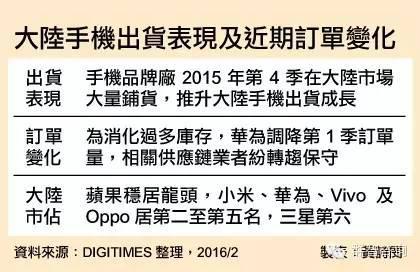 chinatimes-china-vendors-supply-chain-status