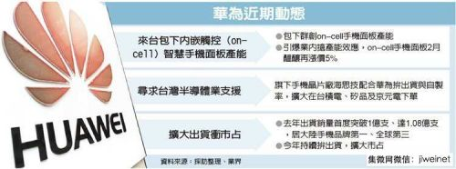 chinatimes-huawei-current-development