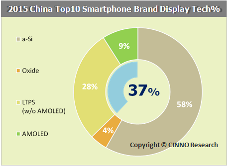 cinnoresearch-2015-china-top-10-smartphone-brand-display-tech