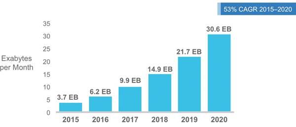 cisco-global-mobile-data-traffic-2015-2020
