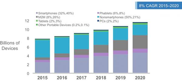cisco-global-mobile-devices-connection-growth-2015-2020