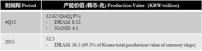 digitimes-1q16-korea-memory-chip-production-value