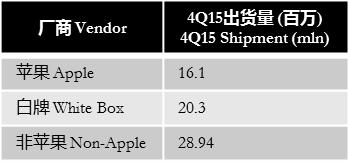 digitimes-4q15-tablets-shipment