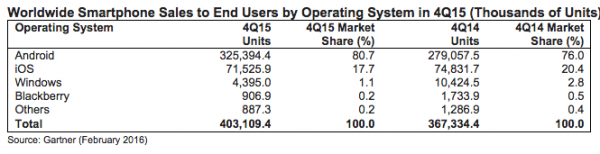 gartner-2015-ww-smartphone-sales-to-end-users-os