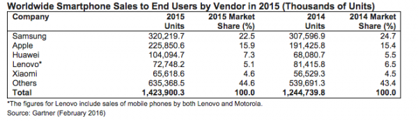 gartner-2015-ww-smartphone-sales-to-end-users