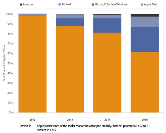 govini-ipad-droped-market-share-federal