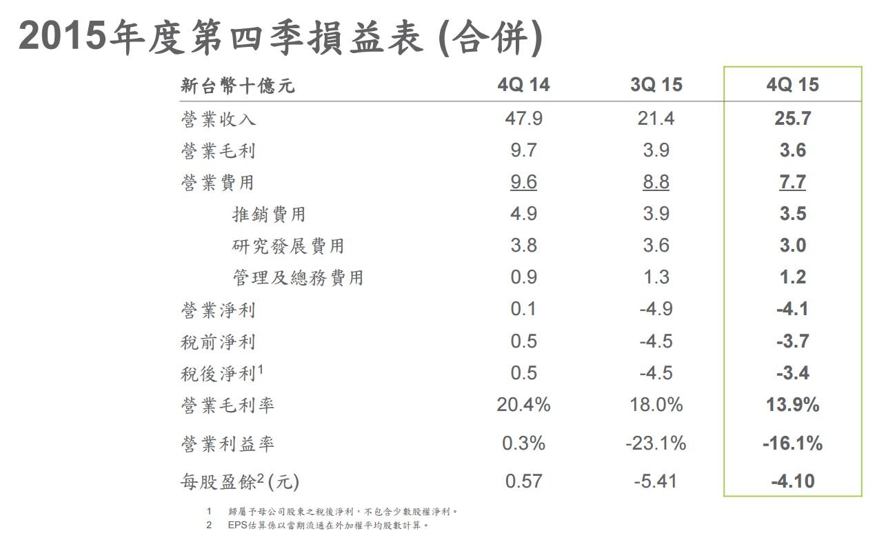 htc-4q15-revenues-and-operating-profit