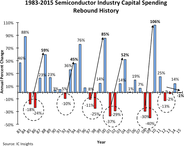 icinsights-1983-2015-semi-industry-capital-spending