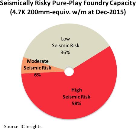 icinsights-sismically-risky-pure-play-foundry-capacity
