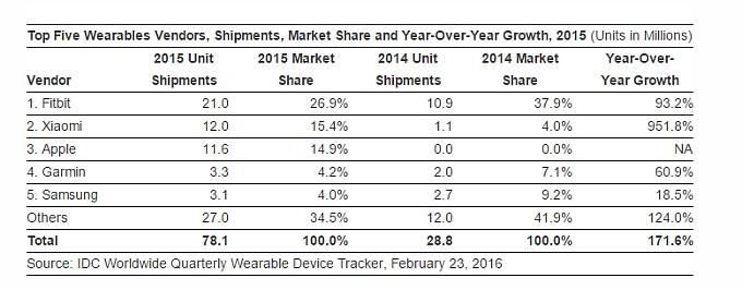 idc-2015-wearables-tracker