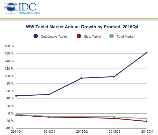 idc-4q15-ww-talet-market-annual-growth-by-product